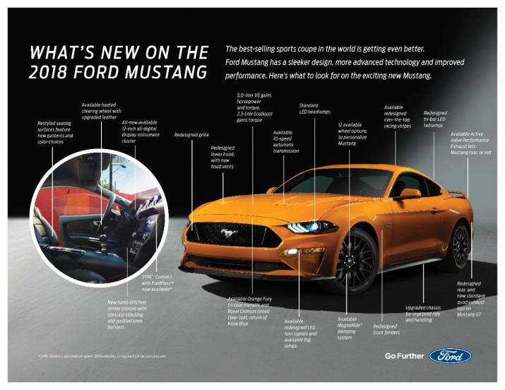 2018 Mustang GT Infographic